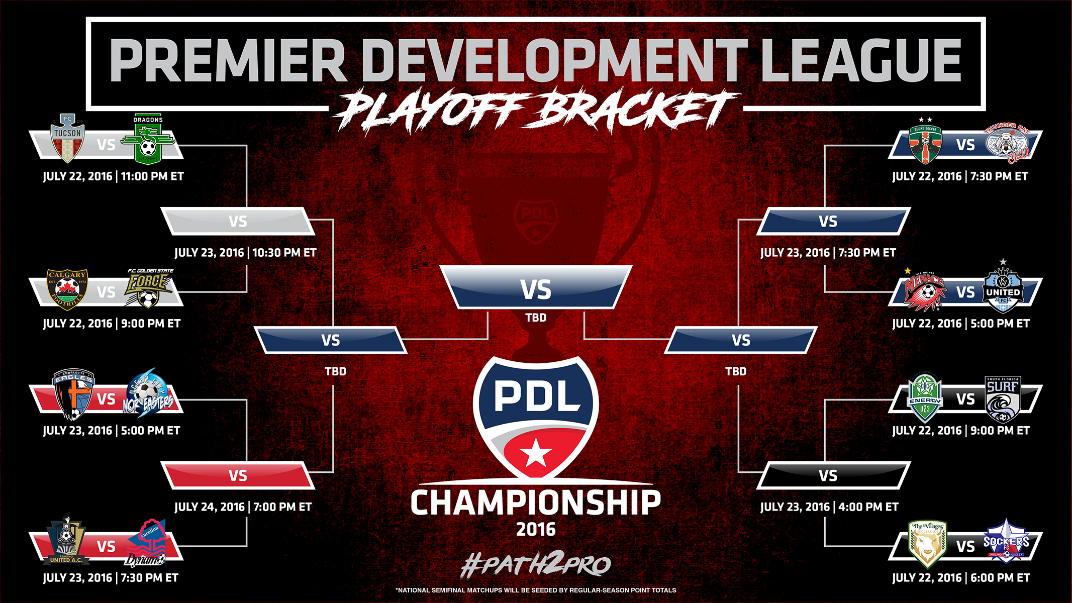 2016 PDL Playoff Bracket